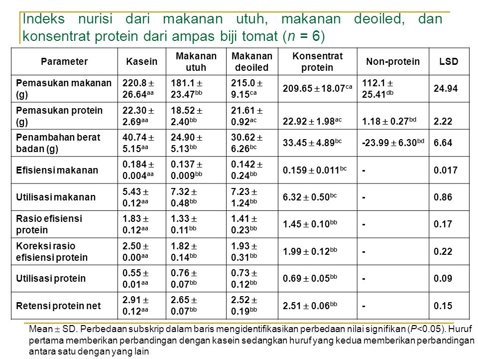 Indeks nurisi dari makanan utuh, makanan deoiled, dan konsentrat protein dari ampas biji tomat (n = 6)