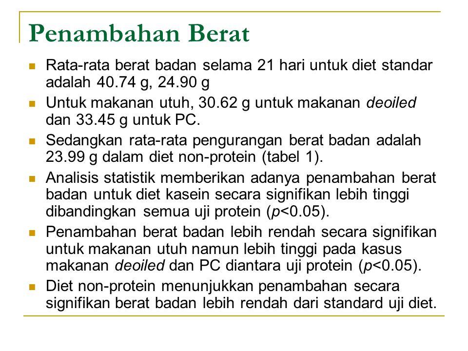 Penambahan Berat Rata-rata berat badan selama 21 hari untuk diet standar adalah 40.74 g, 24.90 g.