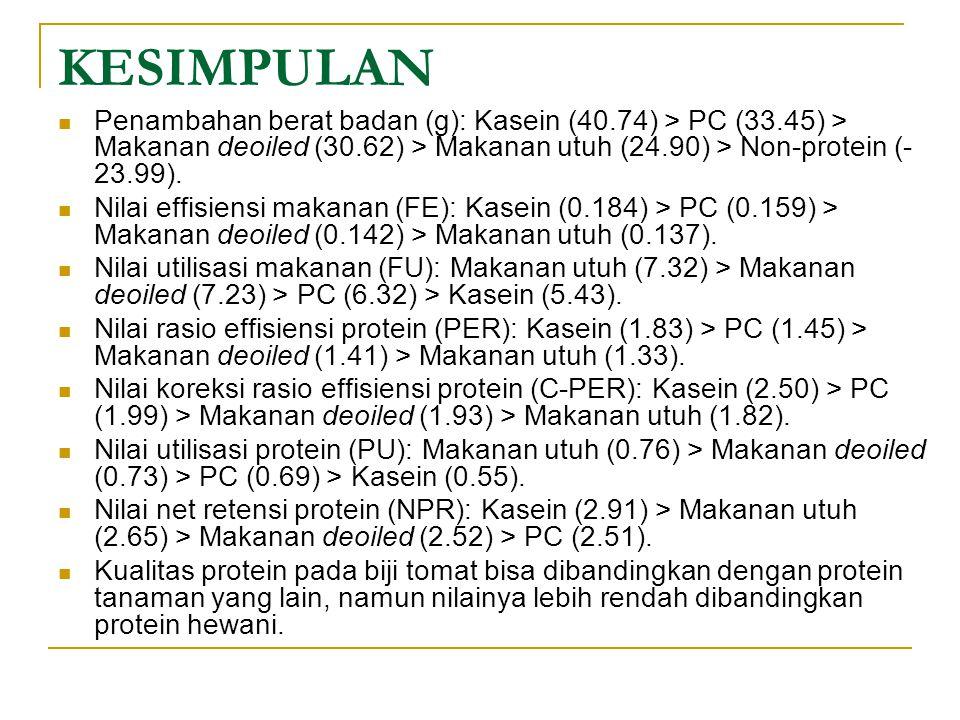 KESIMPULAN Penambahan berat badan (g): Kasein (40.74) > PC (33.45) > Makanan deoiled (30.62) > Makanan utuh (24.90) > Non-protein (-23.99).