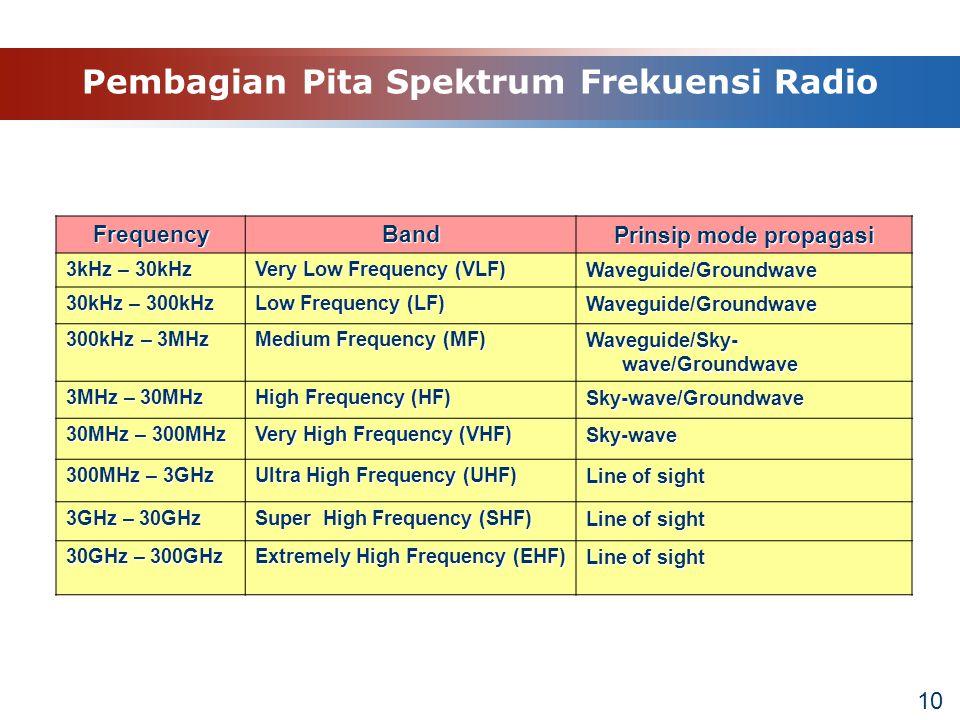Pembagian Pita Spektrum Frekuensi Radio