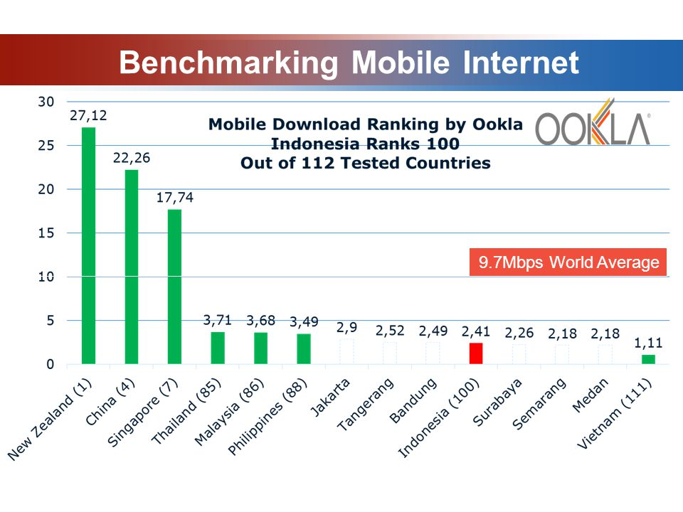 Benchmarking Mobile Internet