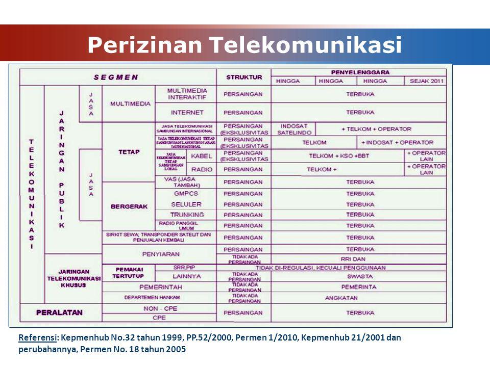 Perizinan Telekomunikasi