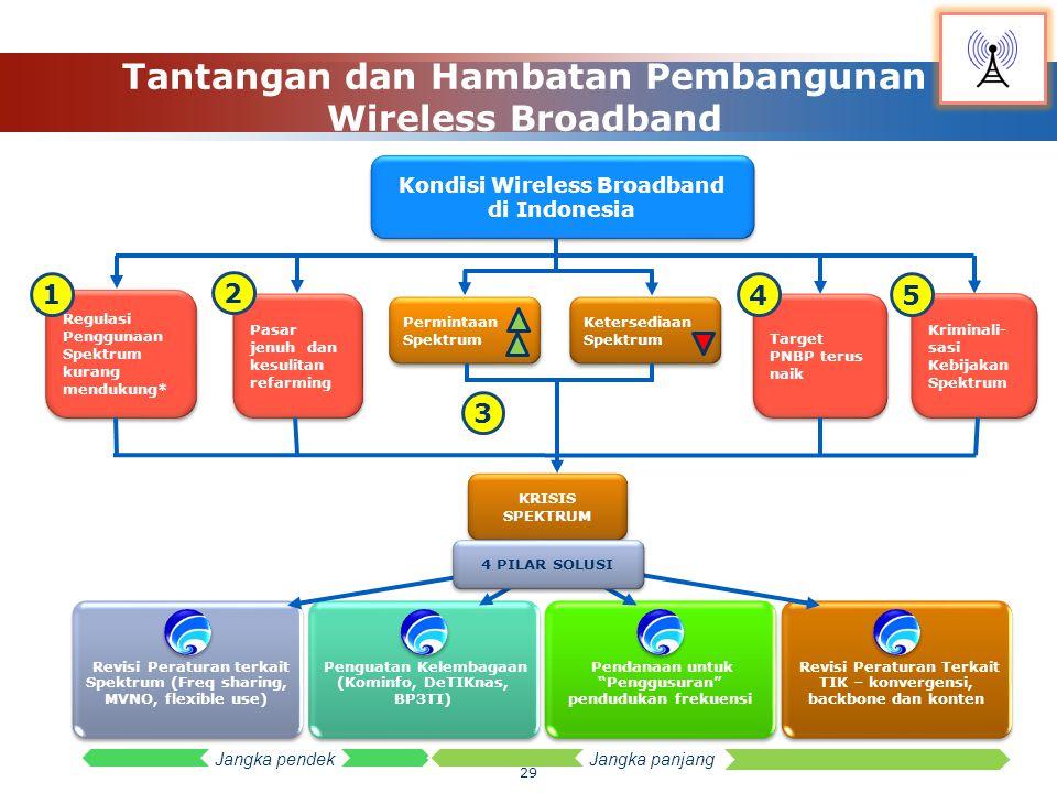 Tantangan dan Hambatan Pembangunan Wireless Broadband