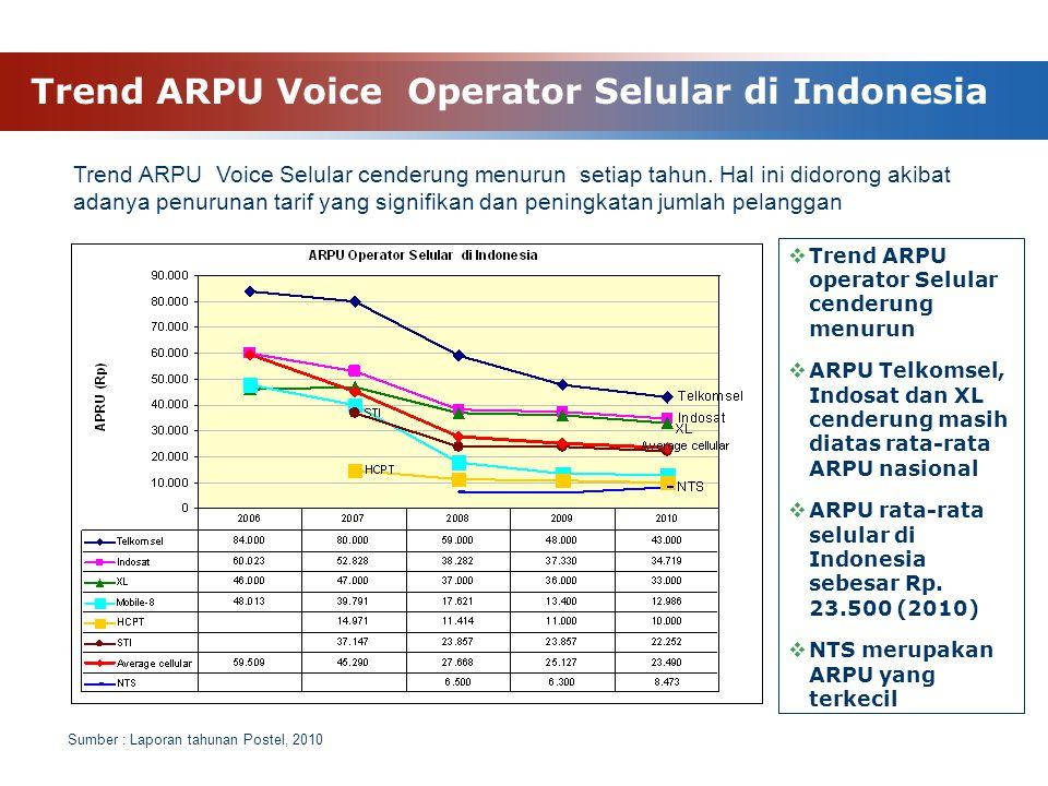 Trend ARPU Voice Operator Selular di Indonesia