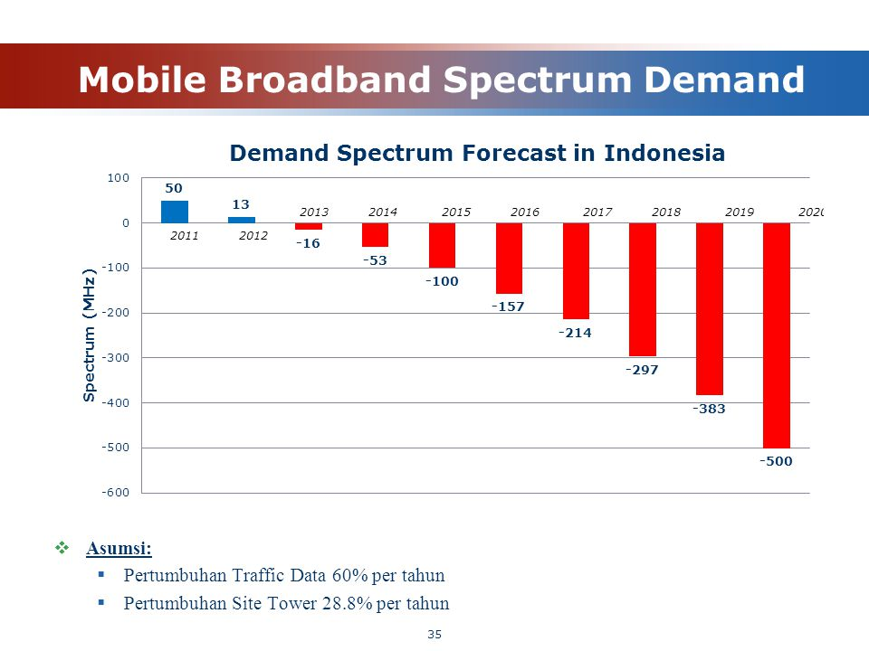 Mobile Broadband Spectrum Demand