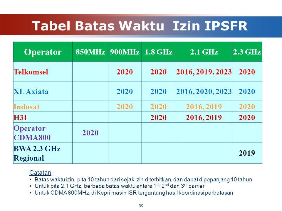 Tabel Batas Waktu Izin IPSFR