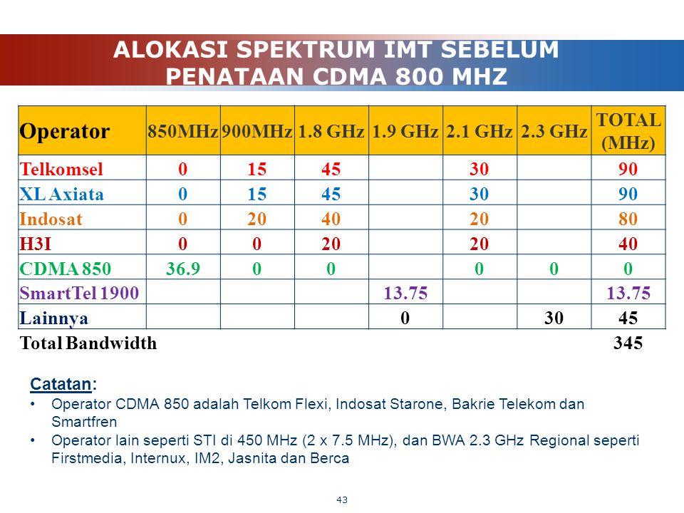 ALOKASI SPEKTRUM IMT SEBELUM PENATAAN CDMA 800 MHZ