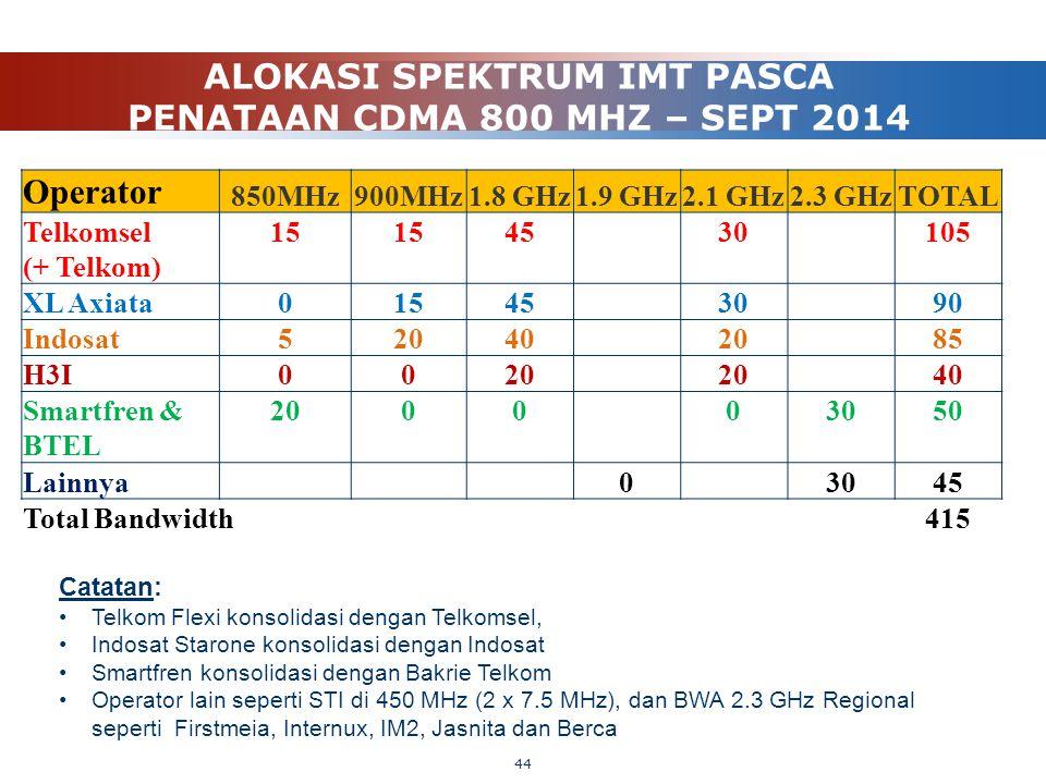 ALOKASI SPEKTRUM IMT PASCA PENATAAN CDMA 800 MHZ – SEPT 2014