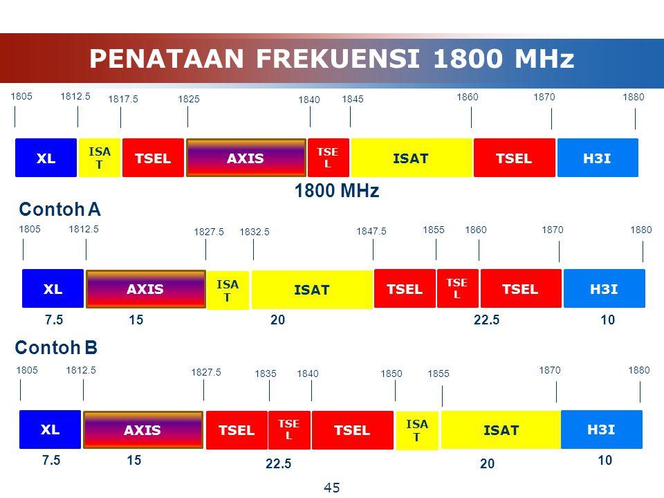 PENATAAN FREKUENSI 1800 MHz