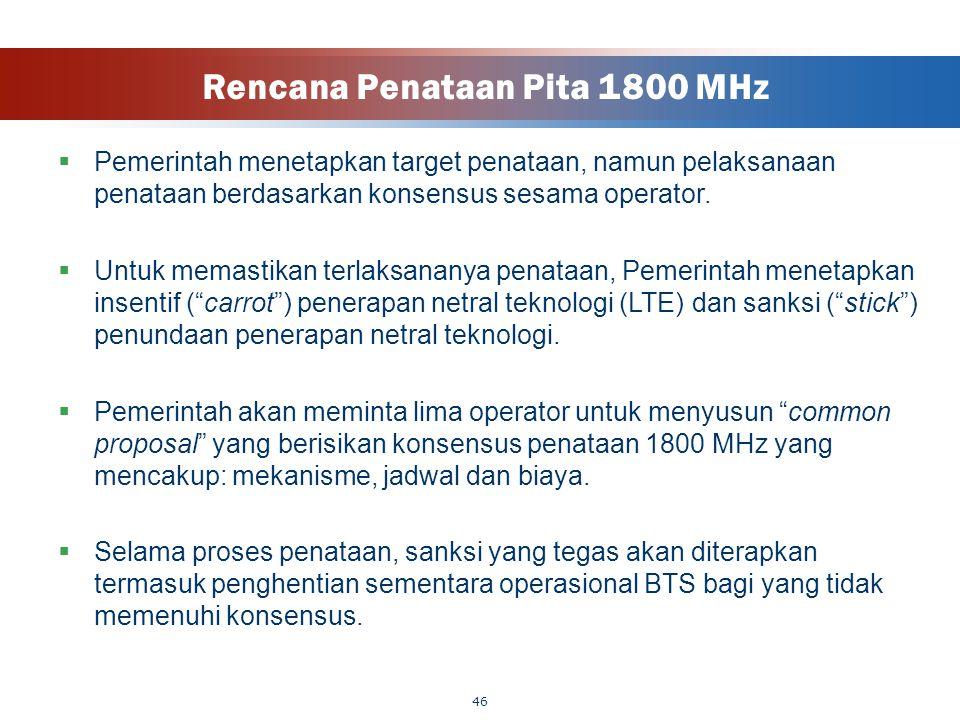 Rencana Penataan Pita 1800 MHz