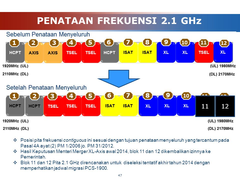 PENATAAN FREKUENSI 2.1 GHz