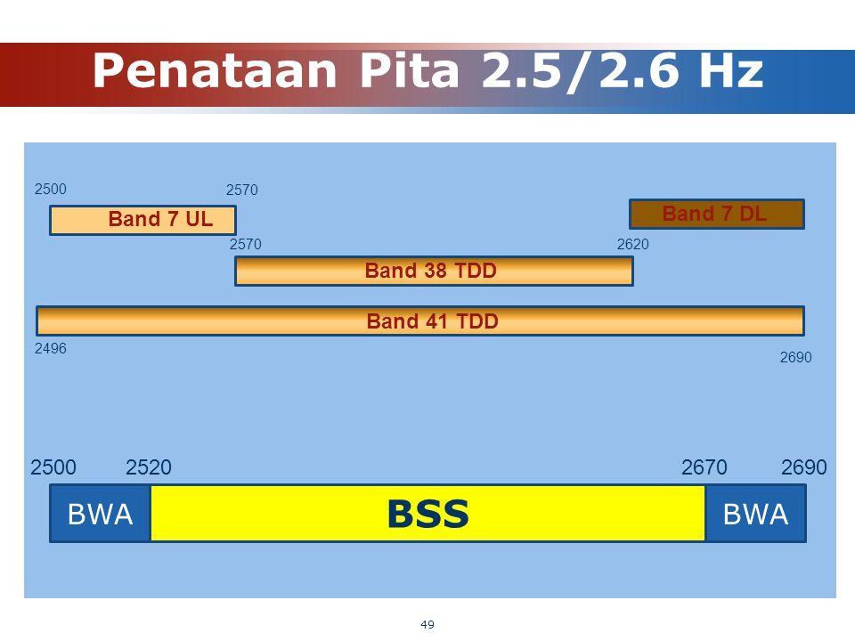 Penataan Pita 2.5/2.6 Hz BSS BWA BWA Band 7 DL Band 7 UL Band 38 TDD