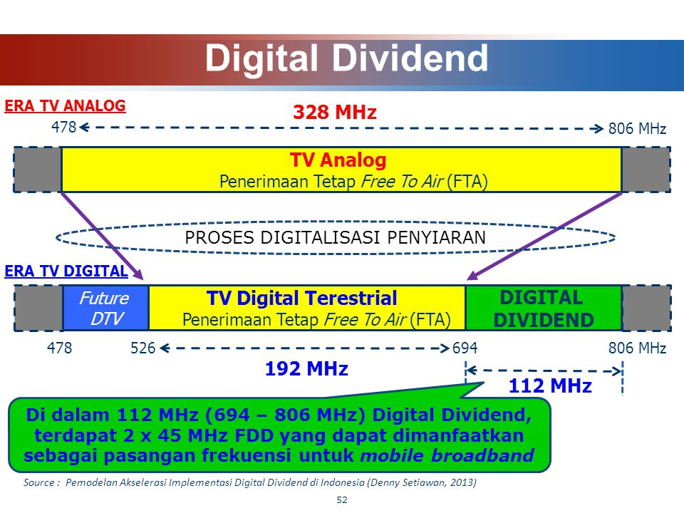 Digital Dividend 328 MHz TV Analog Penerimaan Tetap Free To Air (FTA)