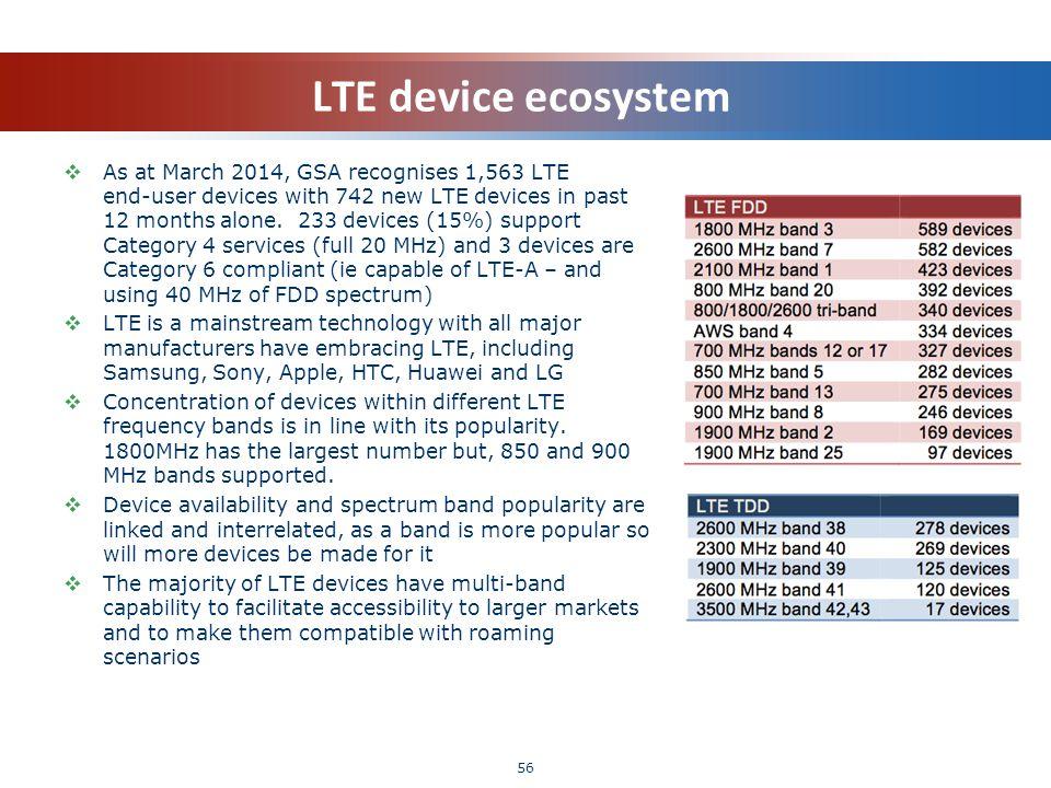 LTE device ecosystem