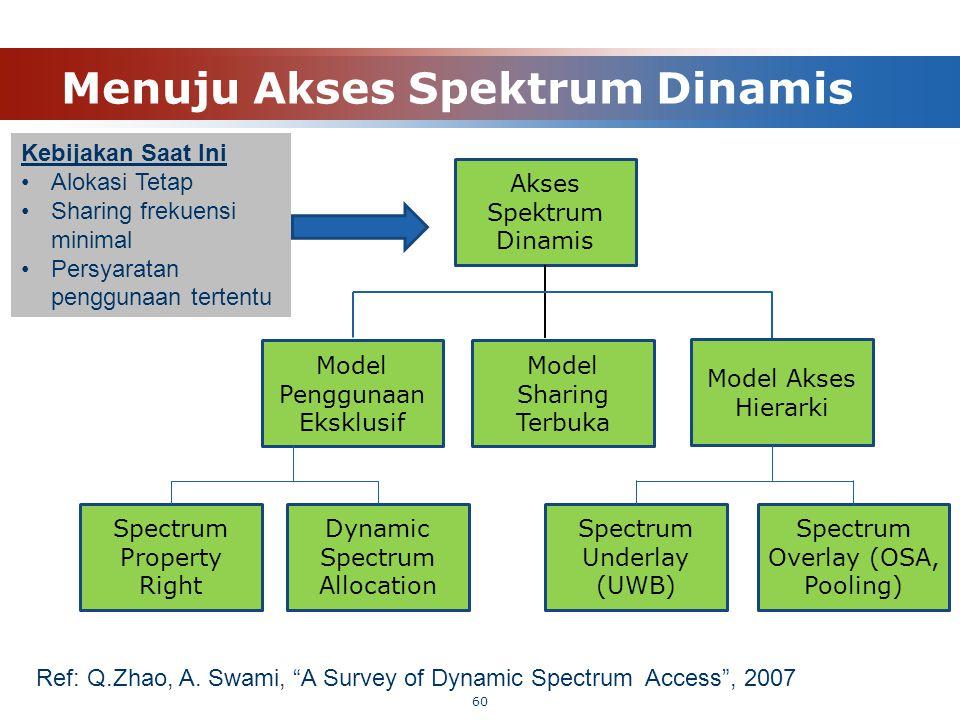 Menuju Akses Spektrum Dinamis