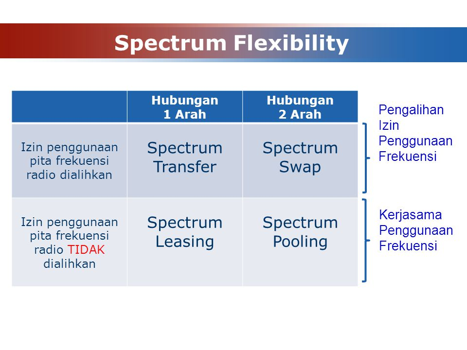 Spectrum Flexibility Spectrum Transfer Swap Leasing Pooling