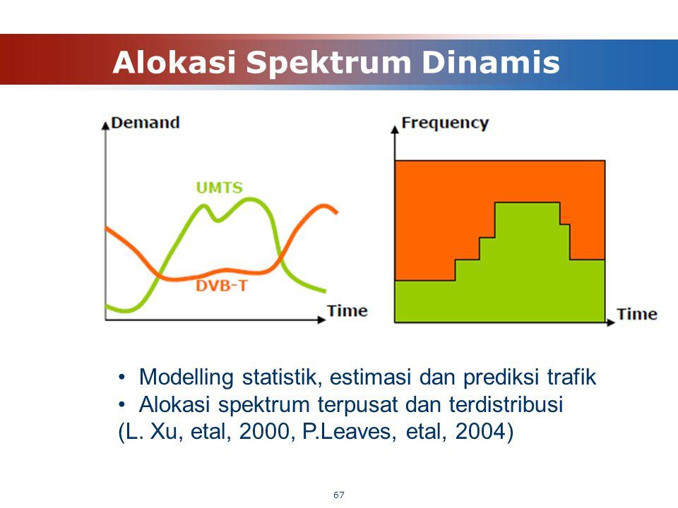 Alokasi Spektrum Dinamis