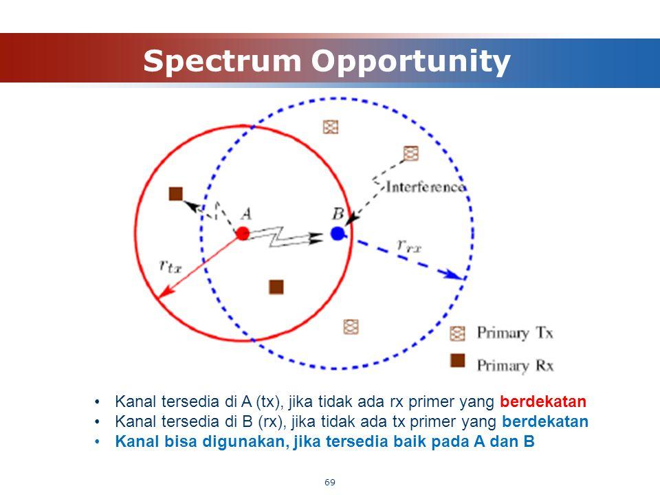 Spectrum Opportunity Kanal tersedia di A (tx), jika tidak ada rx primer yang berdekatan.