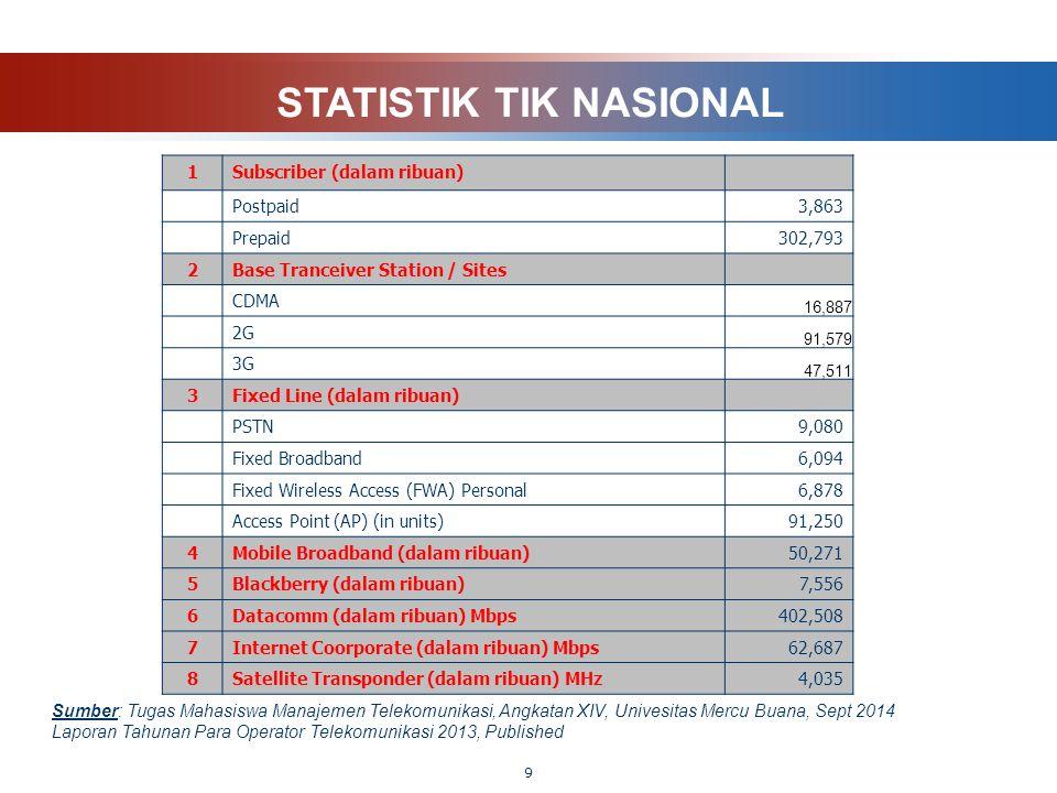 STATISTIK TIK NASIONAL