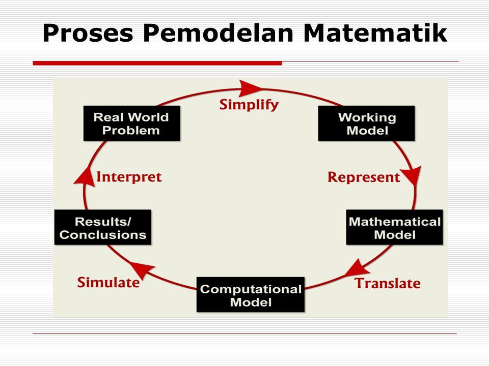 Proses Pemodelan Matematik
