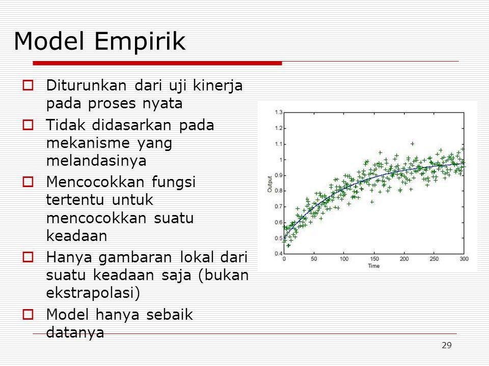 Model Empirik Diturunkan dari uji kinerja pada proses nyata