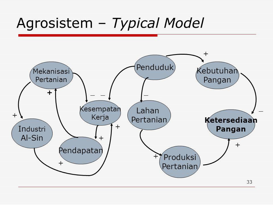 Agrosistem – Typical Model