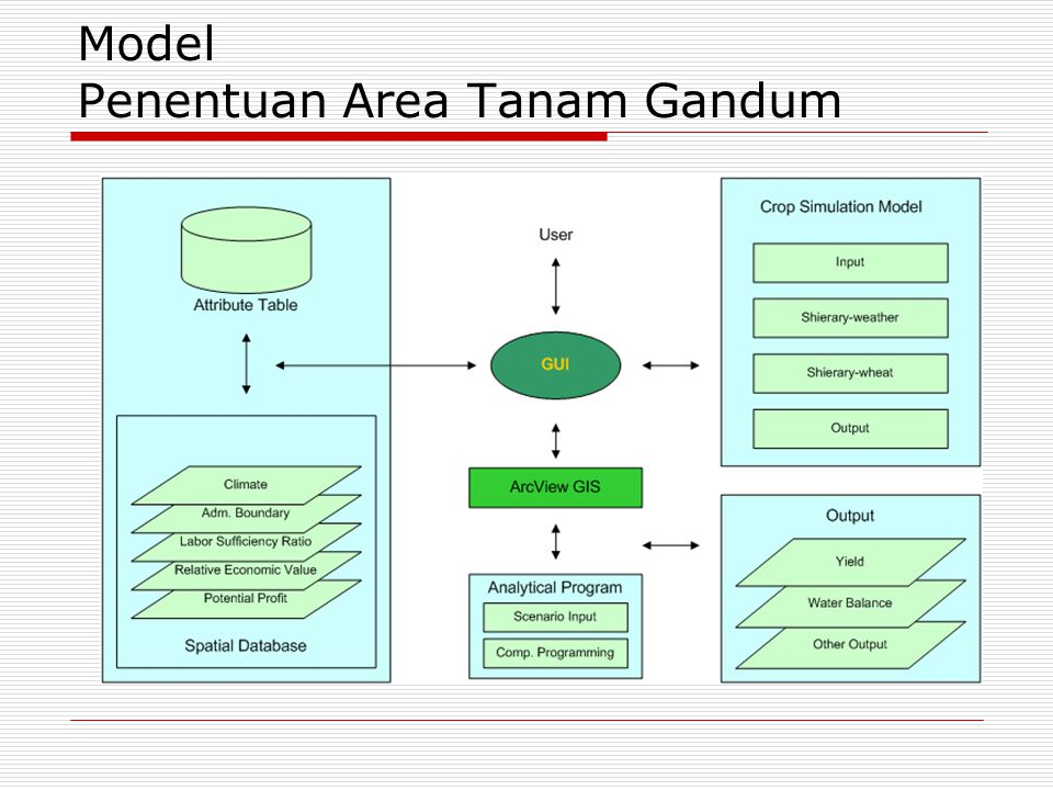 Model Penentuan Area Tanam Gandum
