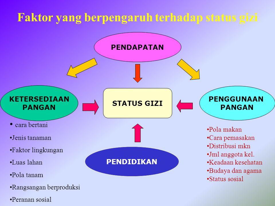 Faktor yang berpengaruh terhadap status gizi