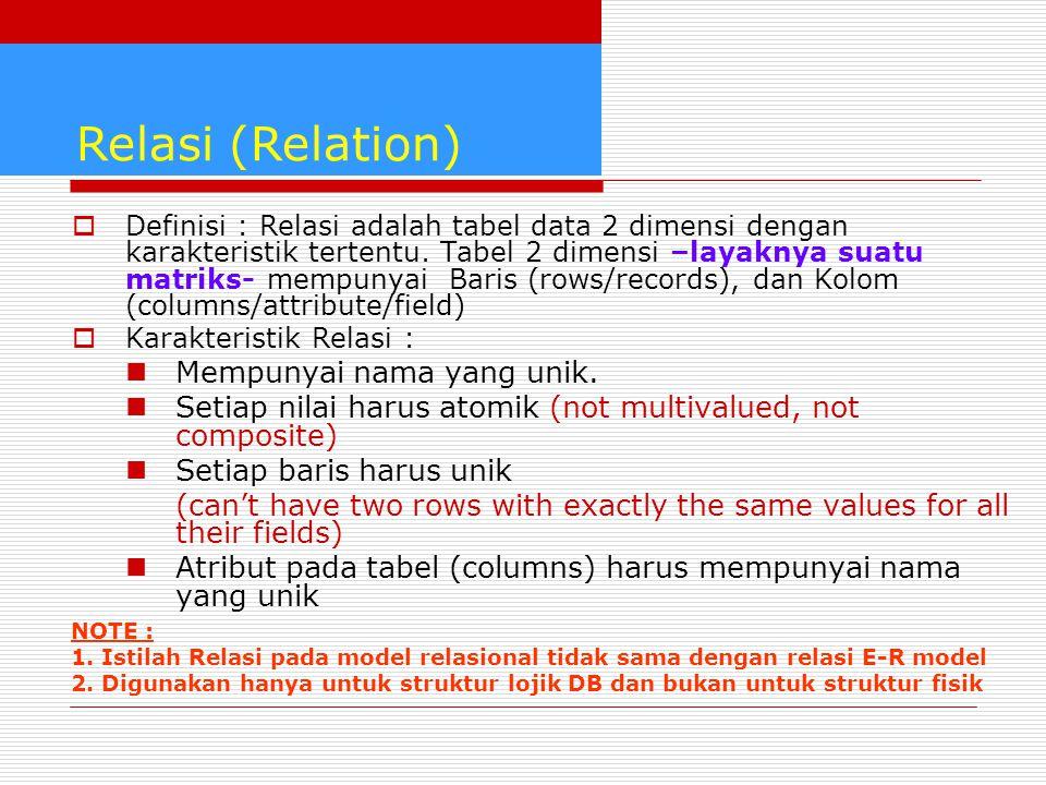 Relasi (Relation) Mempunyai nama yang unik.