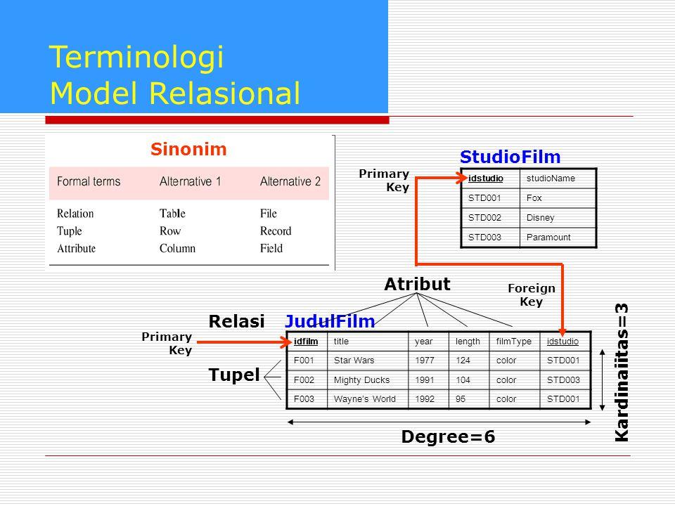 Terminologi Model Relasional Sinonim StudioFilm Atribut Relasi