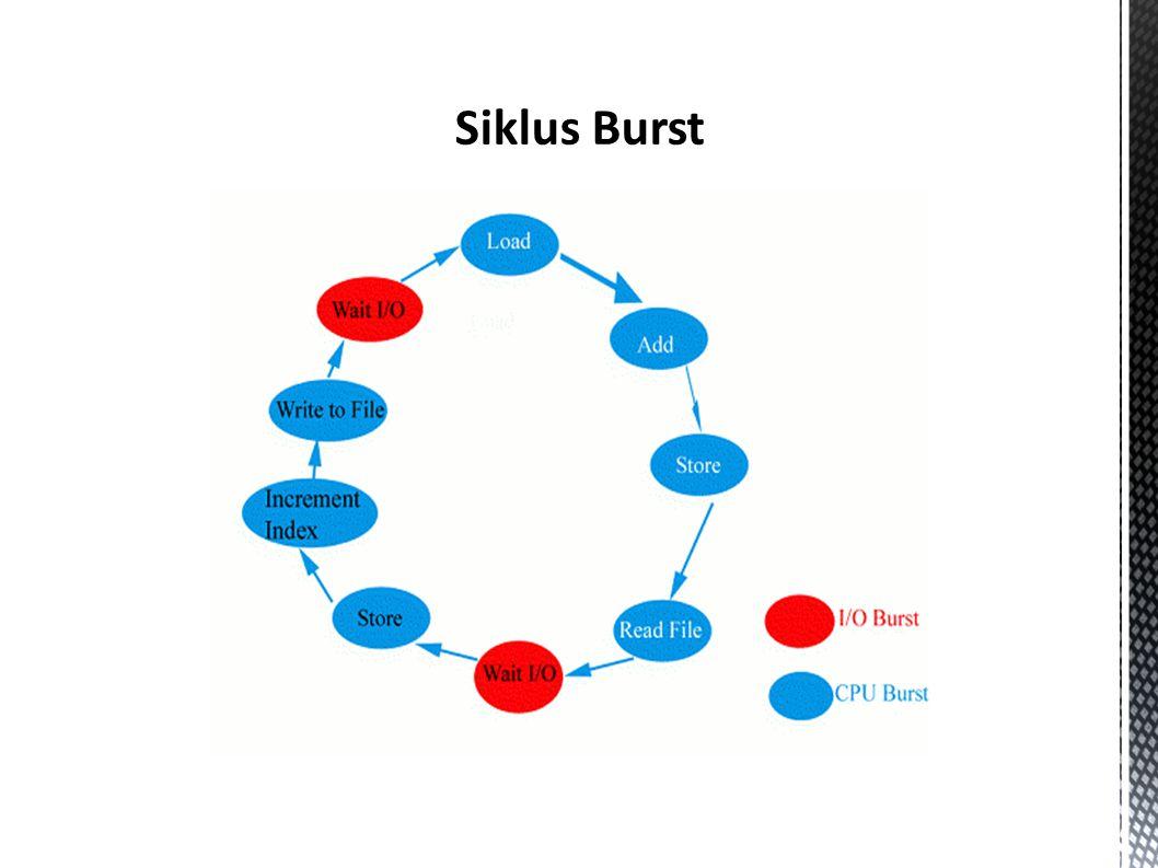 Siklus Burst