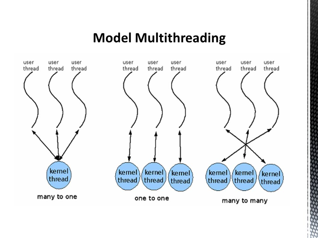 Model Multithreading