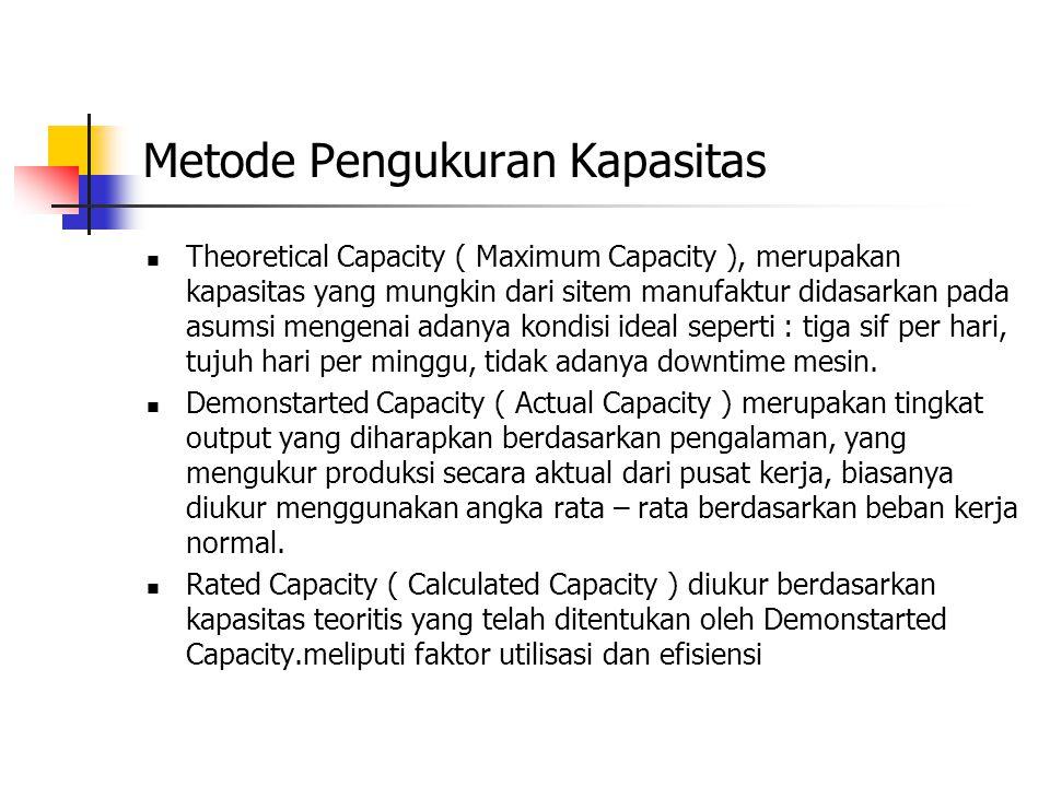 Metode Pengukuran Kapasitas