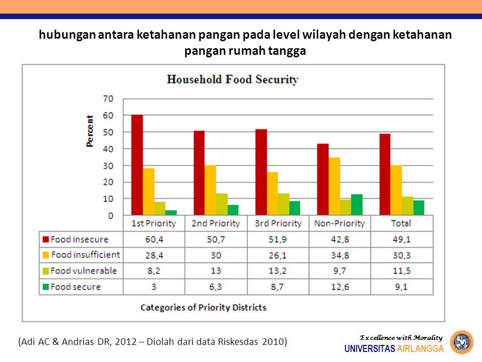 hubungan antara ketahanan pangan pada level wilayah dengan ketahanan pangan rumah tangga