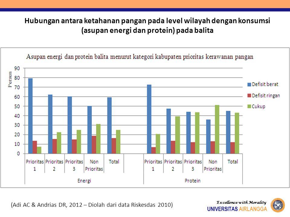 Hubungan antara ketahanan pangan pada level wilayah dengan konsumsi (asupan energi dan protein) pada balita