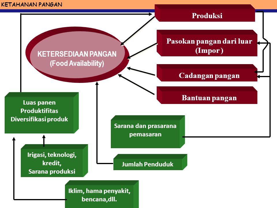 Pasokan pangan dari luar (Impor )