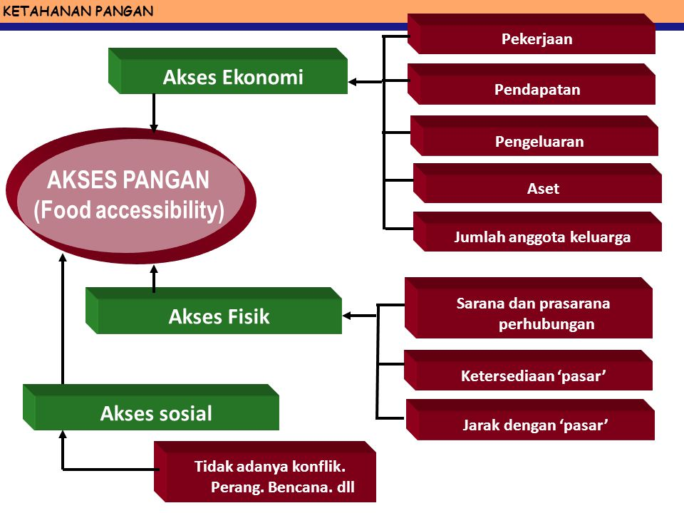 AKSES PANGAN (Food accessibility)