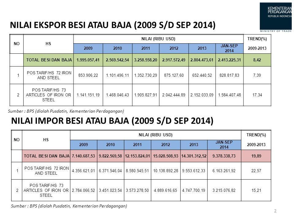 NILAI EKSPOR BESI ATAU BAJA (2009 S/D SEP 2014)