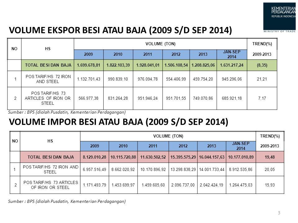 VOLUME EKSPOR BESI ATAU BAJA (2009 S/D SEP 2014)