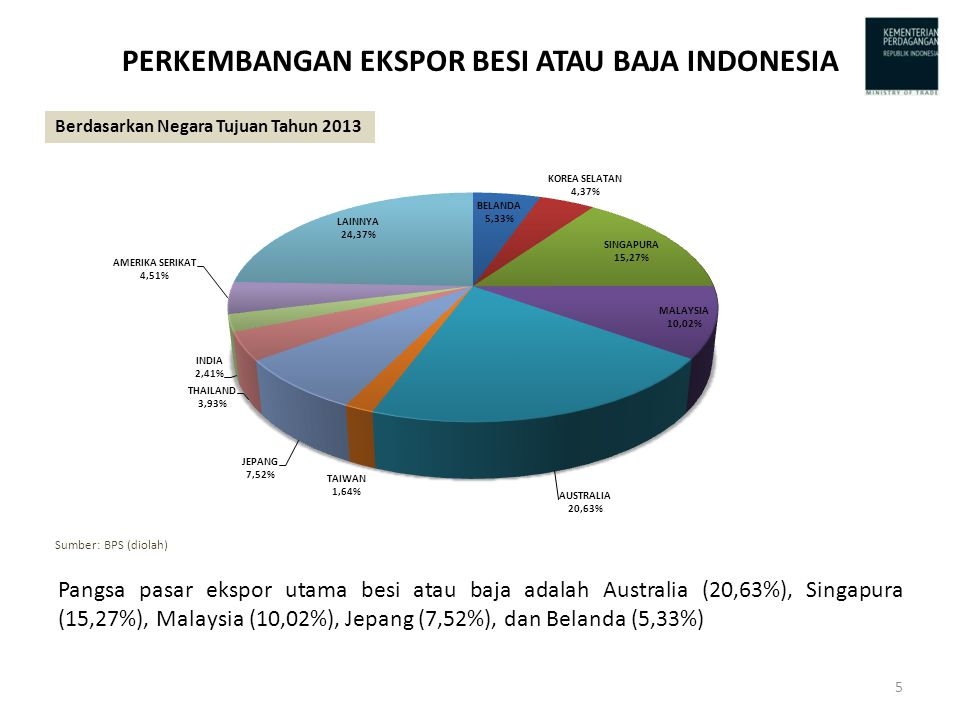 PERKEMBANGAN EKSPOR BESI ATAU BAJA INDONESIA