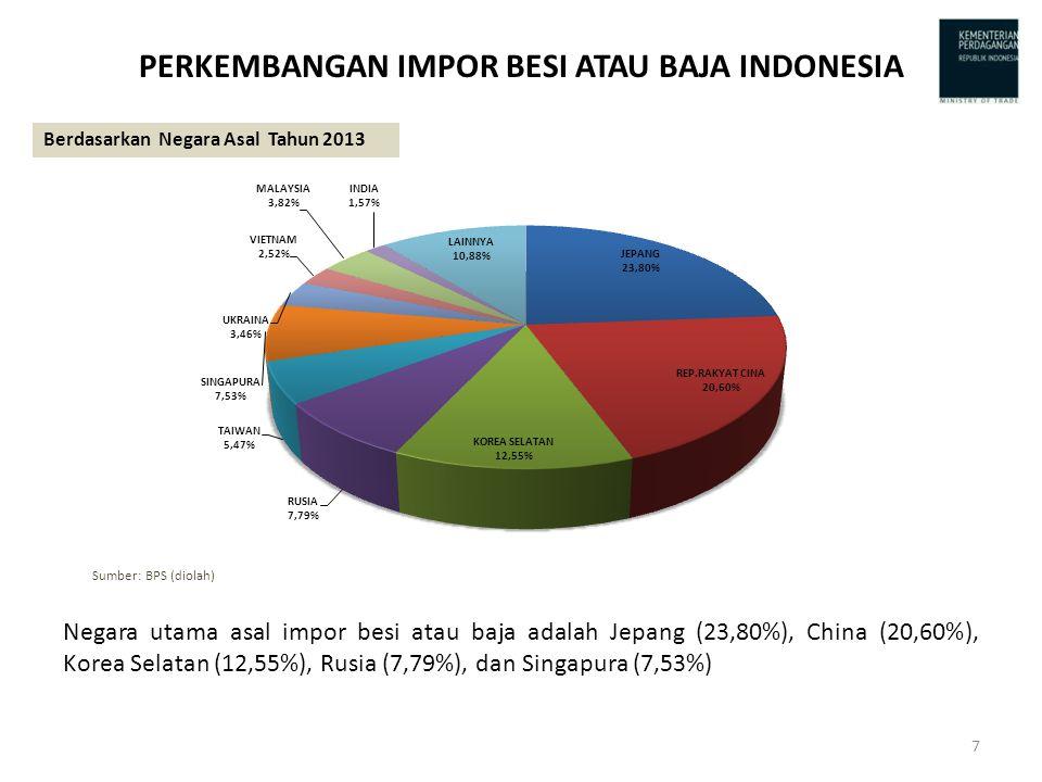 PERKEMBANGAN IMPOR BESI ATAU BAJA INDONESIA