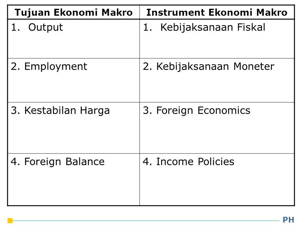 Instrument Ekonomi Makro