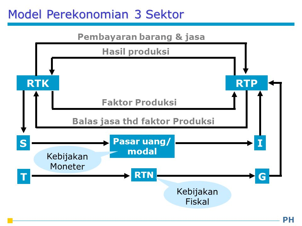 Model Perekonomian 3 Sektor