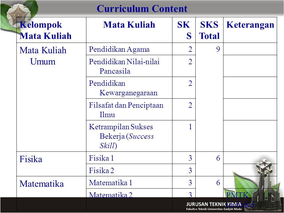 Curriculum Content Kelompok Mata Kuliah Mata Kuliah SKS Total