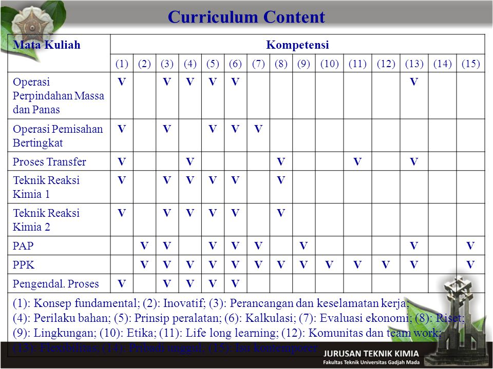 Curriculum Content Mata Kuliah Kompetensi