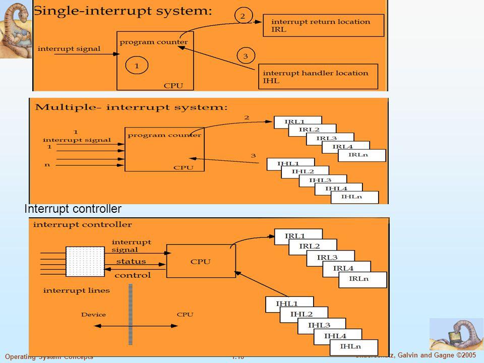 Interrupt controller
