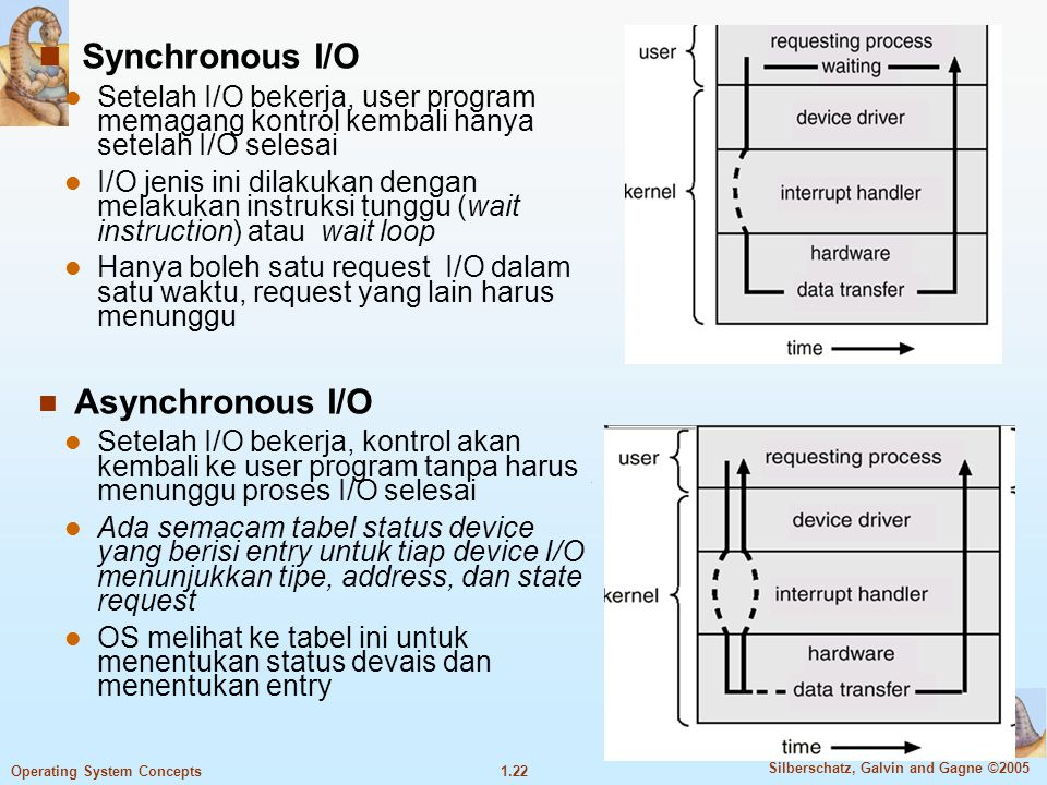 Synchronous I/O Setelah I/O bekerja, user program memagang kontrol kembali hanya setelah I/O selesai.