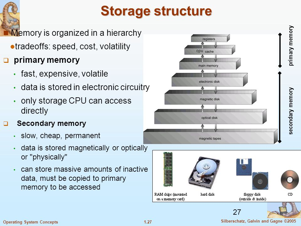 Storage structure Memory is organized in a hierarchy