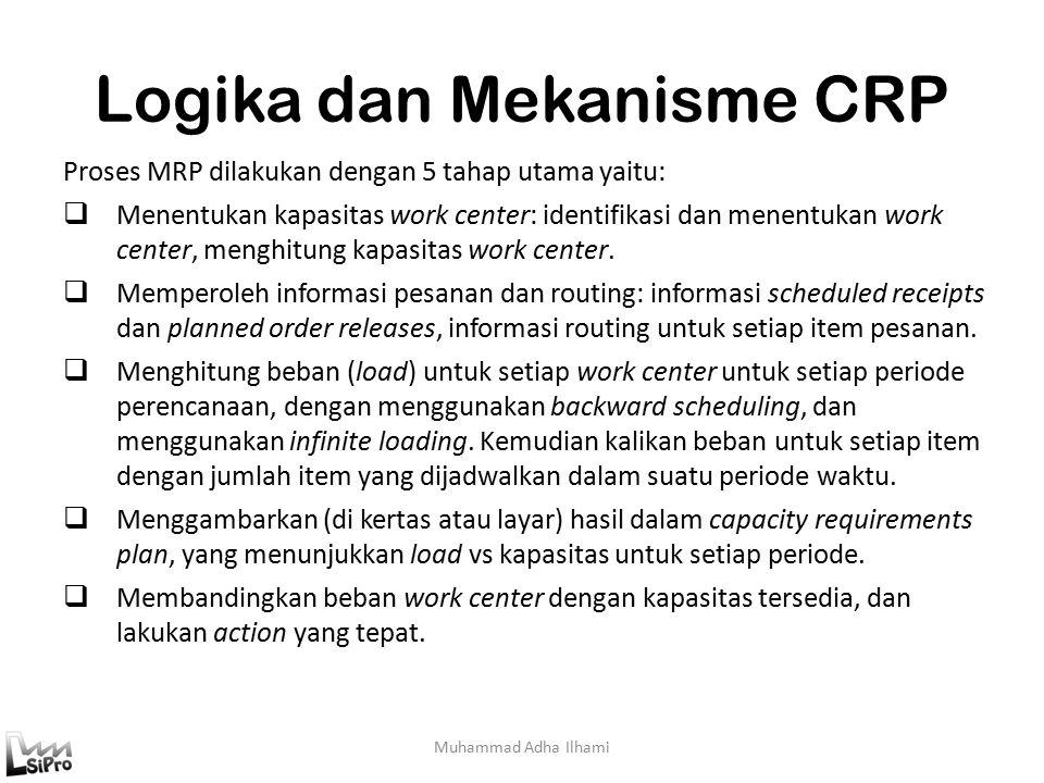 Logika dan Mekanisme CRP