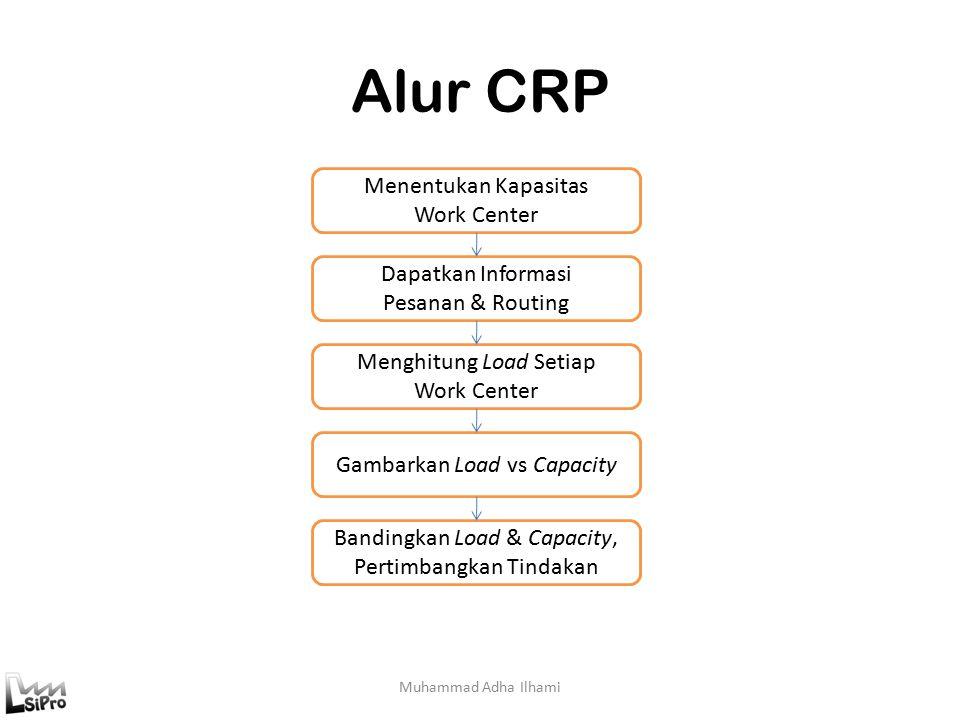 Alur CRP Menentukan Kapasitas Work Center Dapatkan Informasi